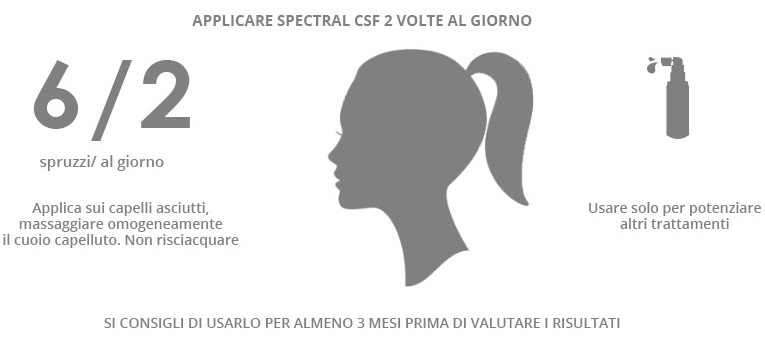 Applicare Spectral CSF